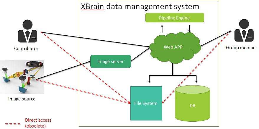 XBrain data management system(XBrain數據管理系統)
