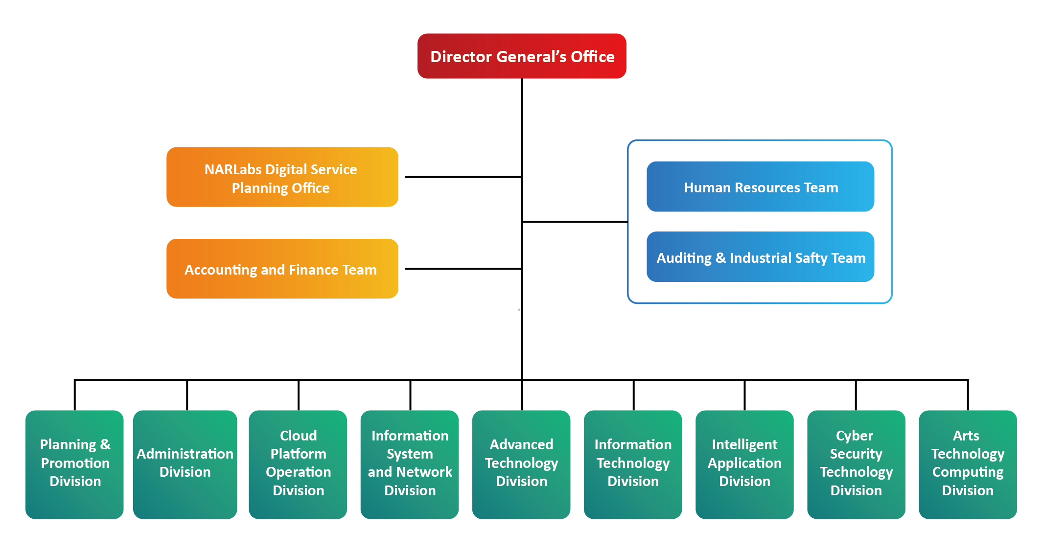 Organizational Structure of NCHC