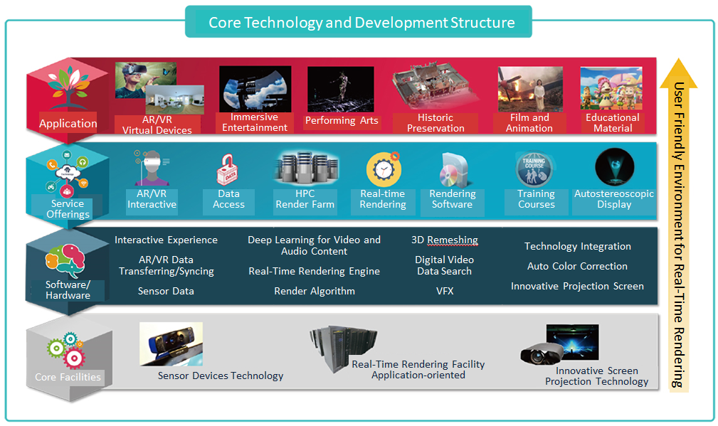 The core technology and development structure for Integrate Virtual and Physical Rendering in Cultural and Creative Innovations Project creates a culture-friendly digital working environment, which drives the value for real-time rendering innovations.